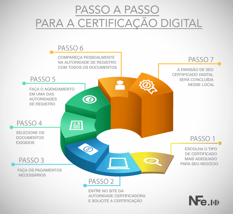 Infográfico passo a passo para certificação digital
